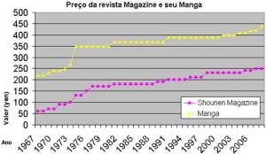 Preço dos mangás de 1967~2008